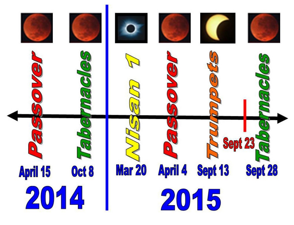 Four Blood Moons 2014 2015